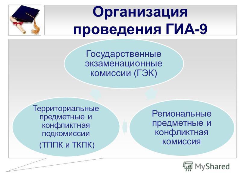Организация проведения ГИА-9 Государственные экзаменационные комиссии (ГЭК) Региональные предметные и конфликтная комиссия Территориальные предметные и конфликтная подкомиссии (ТППК и ТКПК)