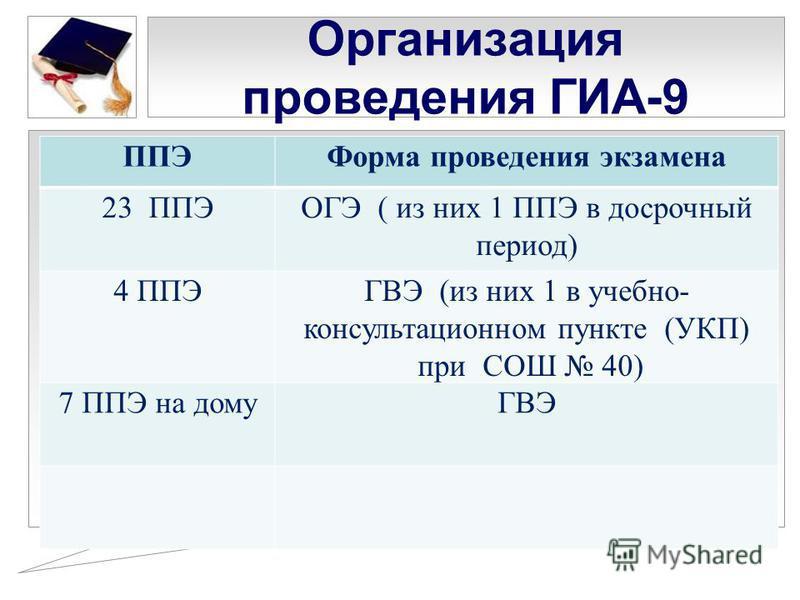 Организация проведения ГИА-9 ППЭФорма проведения экзамена 23 ППЭОГЭ ( из них 1 ППЭ в досрочный период) 4 ППЭГВЭ (из них 1 в учебно- консультационном пункте (УКП) при СОШ 40) 7 ППЭ на домуГВЭ