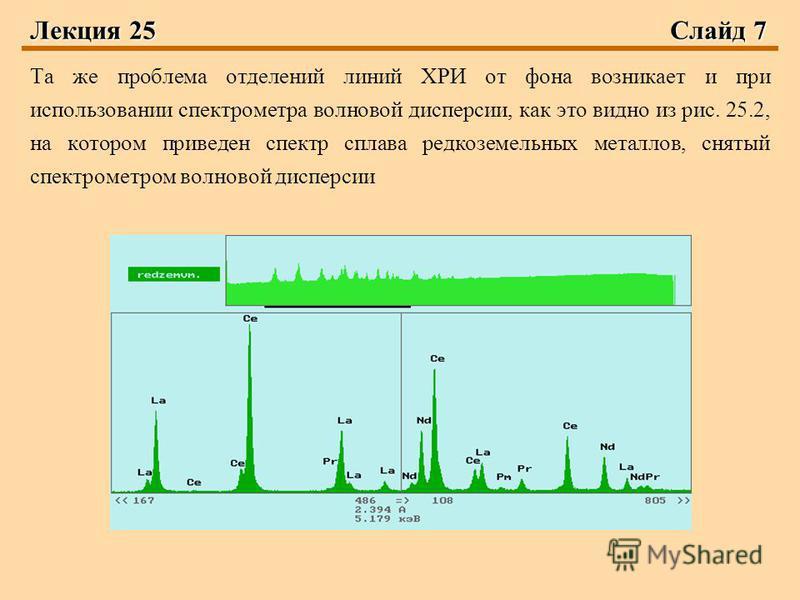 Лекция 25Слайд 7 Та же проблема отделений линий ХРИ от фона возникает и при использовании спектрометра волновой дисперсии, как это видно из рис. 25.2, на котором приведен спектр сплава редкоземельных металлов, снятый спектрометром волновой дисперсии