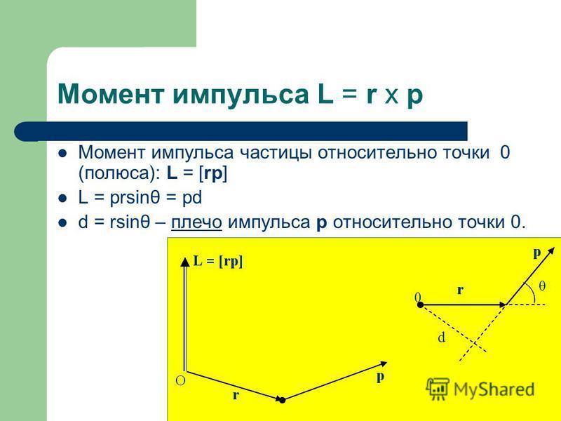 Момент импульса L = r x p Момент импульса частицы относительно точки 0 (полюса): L = [rp] L = prsinθ = pd d = rsinθ – плечо импульса p относительно точки 0.