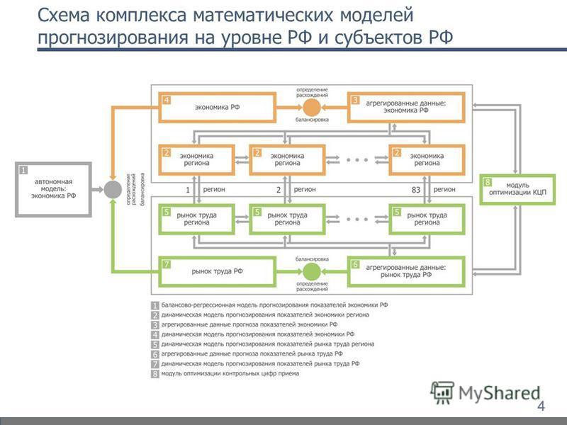 444 Схема комплекса математических моделей прогнозирования на уровне РФ и субъектов РФ
