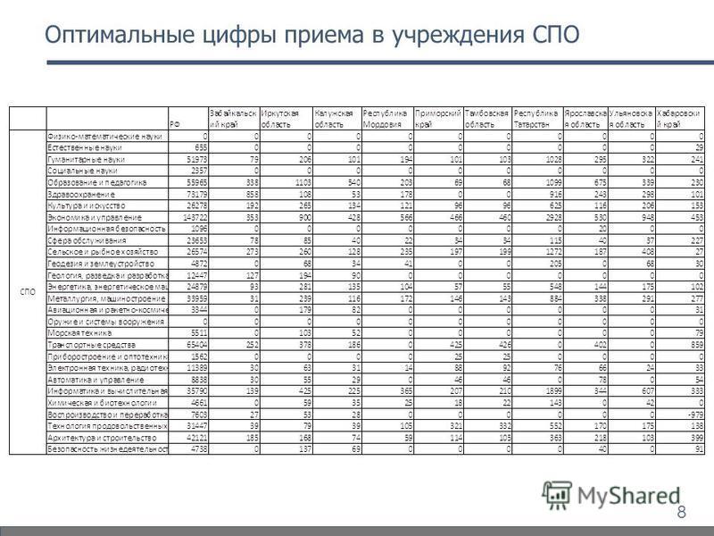 8 Оптимальные цифры приема в учреждения СПО