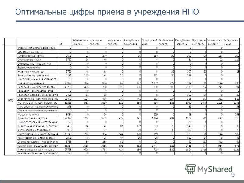 9 Оптимальные цифры приема в учреждения НПО