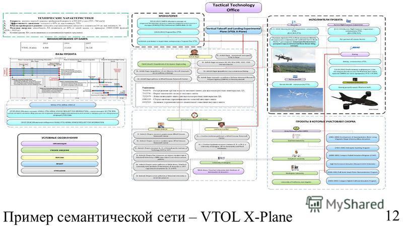 12 Пример семантической сети – VTOL X-Plane МИАС - 20 февраля 2015 г.