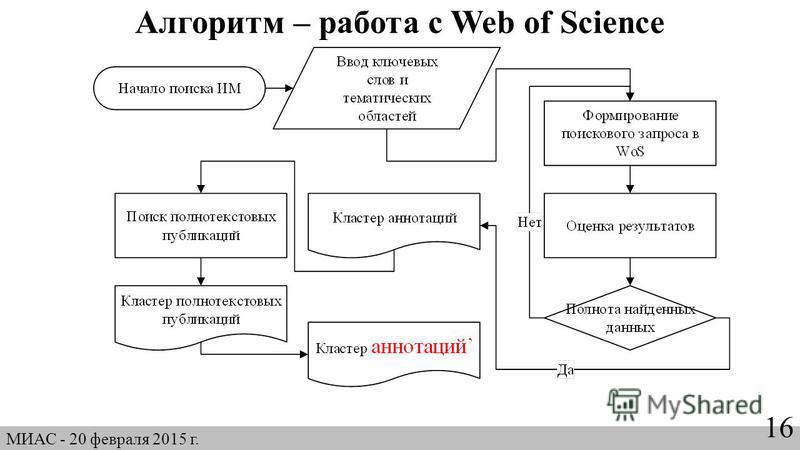 Алгоритм – работа с Web of Science МИАС - 20 февраля 2015 г. 16