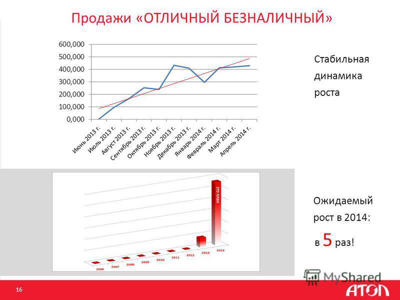 Продажи «ОТЛИЧНЫЙ БЕЗНАЛИЧНЫЙ» 16 Ожидаемый рост в 2014: в 5 раз! Стабильная динамика роста