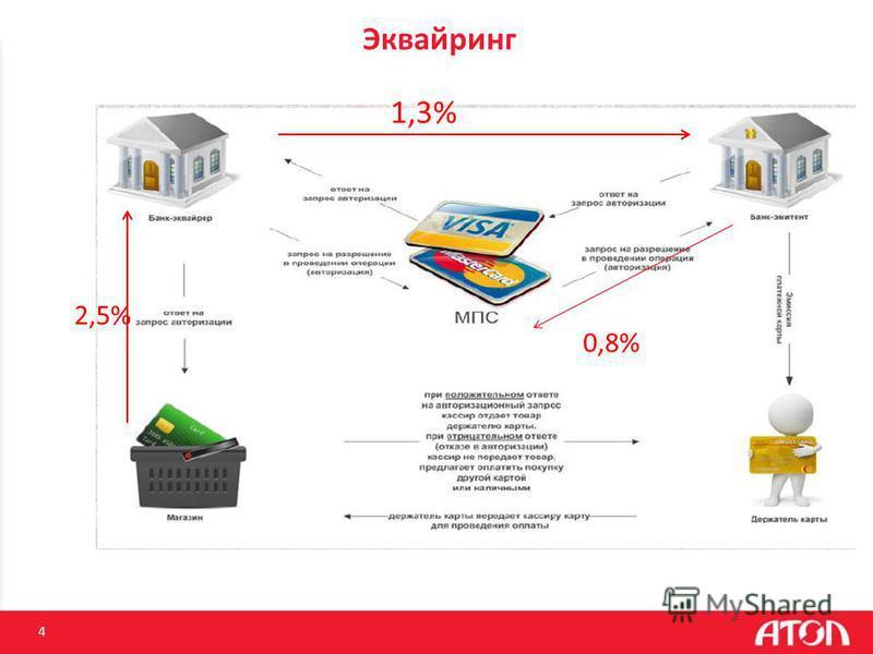 Эквайринг 4 2,5% 1,3% 0,8%