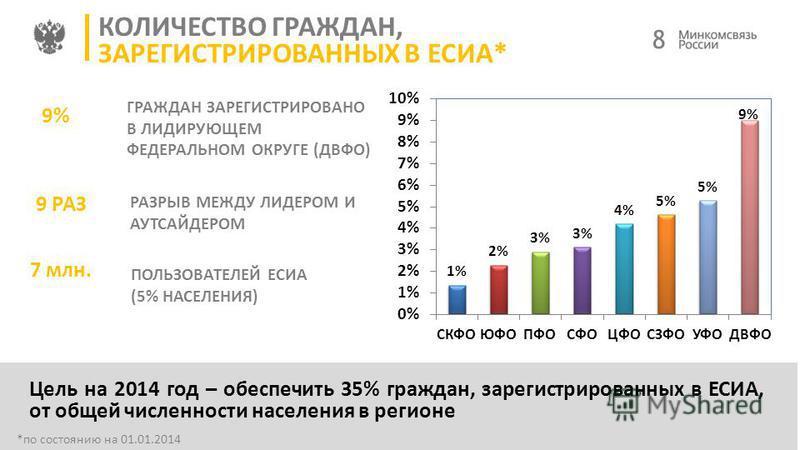 8 КОЛИЧЕСТВО ГРАЖДАН, ЗАРЕГИСТРИРОВАННЫХ В ЕСИА* *по состоянию на 01.01.2014 Цель на 2014 год – обеспечить 35% граждан, зарегистрированных в ЕСИА, от общей численности населения в регионе РАЗРЫВ МЕЖДУ ЛИДЕРОМ И АУТСАЙДЕРОМ ГРАЖДАН ЗАРЕГИСТРИРОВАНО В