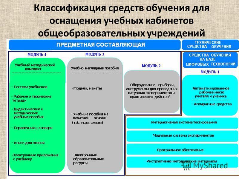 Классификация средств обучения для оснащения учебных кабинетов общеобразовательных учреждений