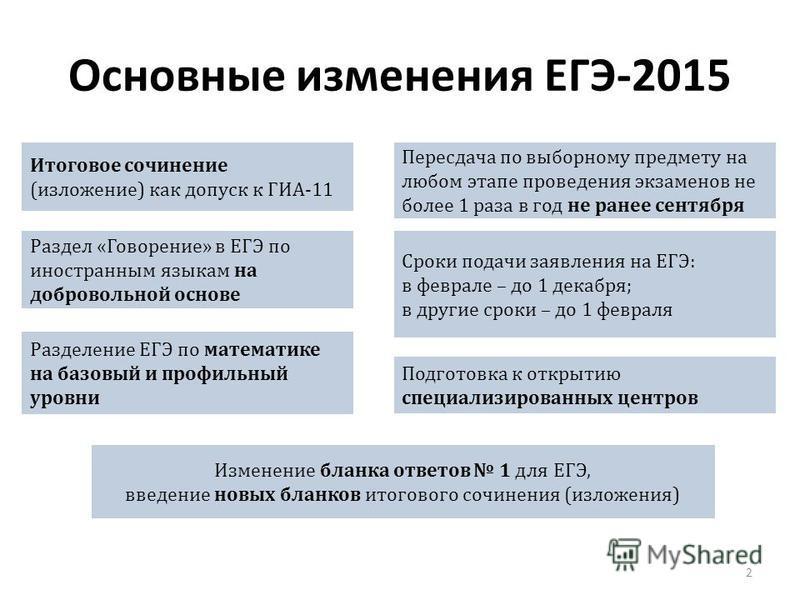 Раздел «Говорение» в ЕГЭ по иностранным языкам на добровольной основе Пересдача по выборному предмету на любом этапе проведения экзаменов не более 1 раза в год не ранее сентября Сроки подачи заявления на ЕГЭ: в феврале – до 1 декабря; в другие сроки