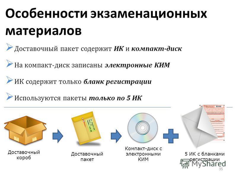 Особенности экзаменационных материалов Доставочный пакет содержит ИК и компакт-диск На компакт-диск записаны электронные КИМ ИК содержит только бланк регистрации Используются пакеты только по 5 ИК Доставочный короб Доставочный пакет Компакт-диск с эл