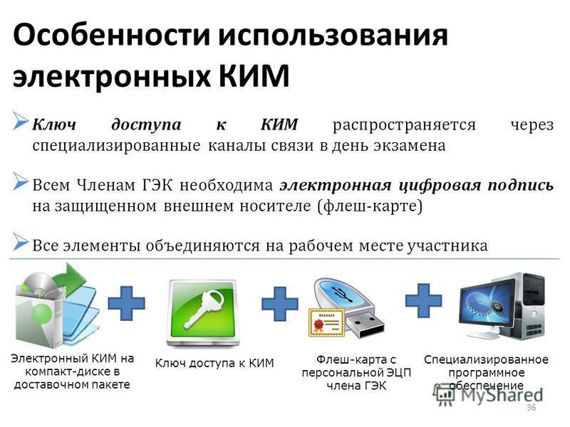 Особенности использования электронных КИМ Ключ доступа к КИМ распространяется через специализированные каналы связи в день экзамена Всем Членам ГЭК необходима электронная цифровая подпись на защищенном внешнем носителе (флеш-карте) Все элементы объед