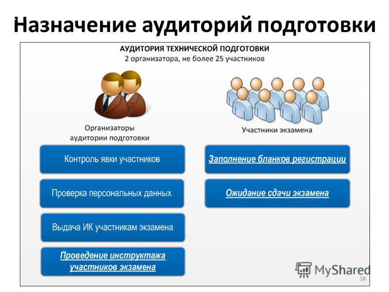 Назначение аудиторий подготовки II.1. Подготовка ППЭ к проведению экзамена 38