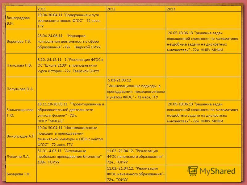 201120122013 Виноградова В.И. 19.04-30.04.11