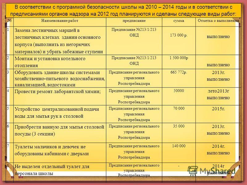 В соответствии с программой безопасности школы на 2010 – 2014 годы и в соответствии с предписаниями органов надзора на 2012 год планируются и сделаны следующие виды работ: Наименование работ предписание сумма Отметка о выполнении 1 Замена лестничных