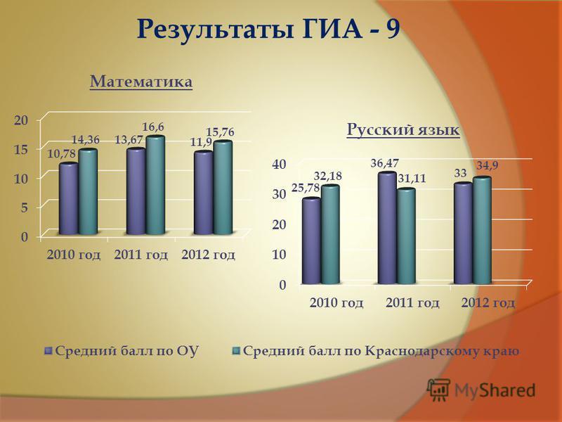 Результаты ГИА - 9