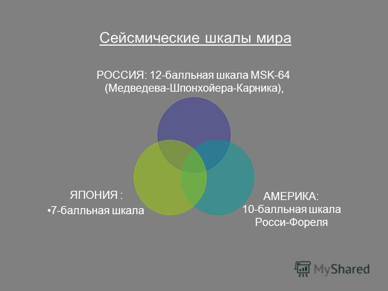 РОССИЯ: 12-балльная шкала МSK-64 (Медведева- Шпонхойера-Карника), АМЕРИКА: 10-балльная шкала Росси-Фореля ЯПОНИЯ : 7-балльная шкала Сейсмические шкалы мира