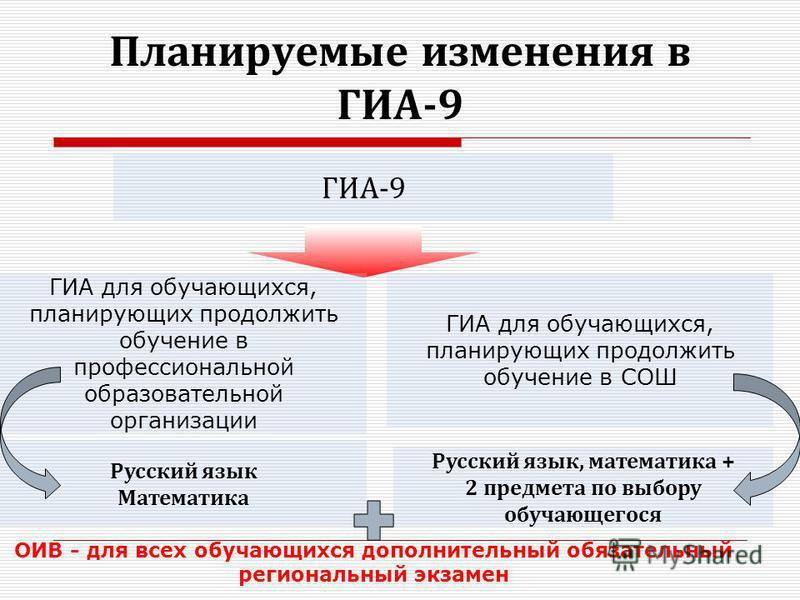 Планируемые изменения в ГИА-9 ГИА-9 ГИА для обучающихся, планирующих продолжить обучение в профессиональной образовательной организации ГИА для обучающихся, планирующих продолжить обучение в СОШ Русский язык Математика Русский язык, математика + 2 пр