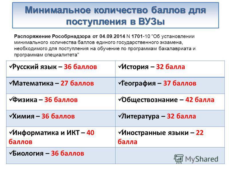 Минимальное количество баллов для поступления в ВУЗы Распоряжение Рособрнадзора от 04.09.2014 N 1701-10