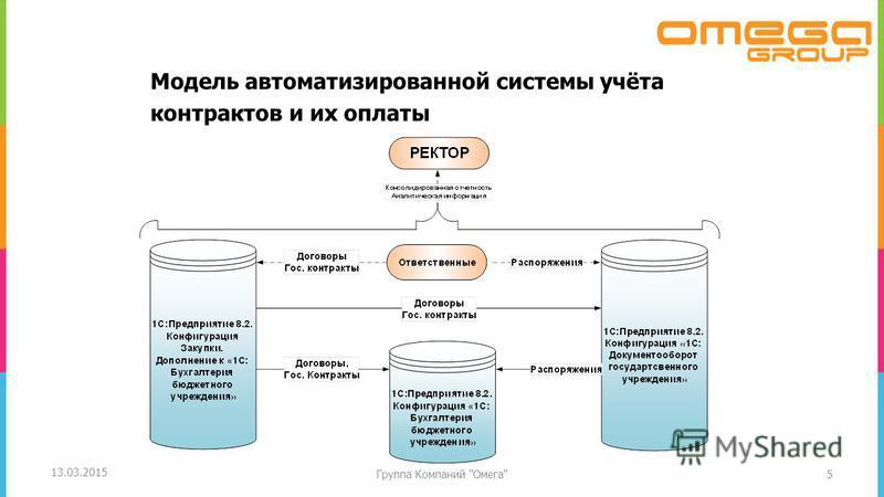 Модель автоматизированной системы учёта контрактов и их оплаты 5 13.03.2015 Группа Компаний Омега