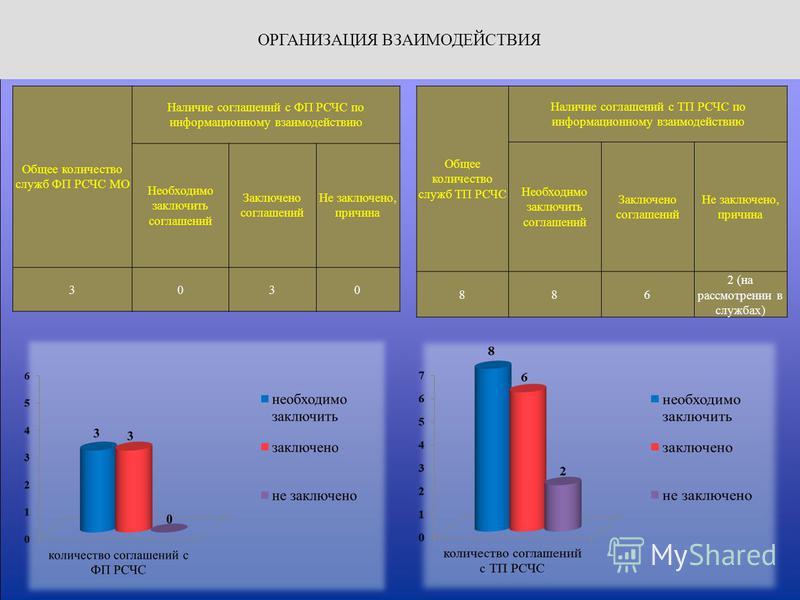 ОРГАНИЗАЦИЯ ВЗАИМОДЕЙСТВИЯ Общее количество служб ФП РСЧС МО Наличие соглашений с ФП РСЧС по информационному взаимодействию Необходимо заключить соглашений Заключено соглашений Не заключено, причина 3030 Общее количество служб ТП РСЧС Наличие соглаше