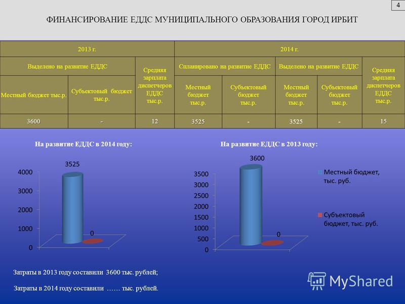 Затраты в 2013 году составили 3600 тыс. рублей; На развитие ЕДДС в 2014 году: Затраты в 2014 году составили …… тыс. рублей. На развитие ЕДДС в 2013 году: 2013 г.2014 г. Выделено на развитие ЕДДС Средняя зарплата диспетчеров ЕДДС тыс.р. Спланировано н
