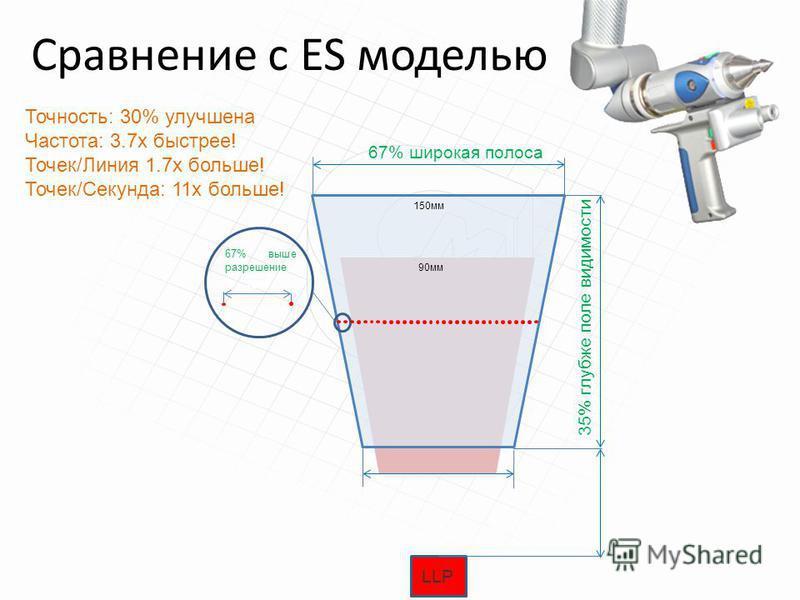 Сравнение с ES моделью LLP 67% широкая полоса 35% глубже поле видимости 150 мм 90 мм ion 67% выше разрешение Точность: 30% улучшена Частота: 3.7x быстрее! Точек/Линия 1.7x больше! Точек/Секунда: 11x больше!