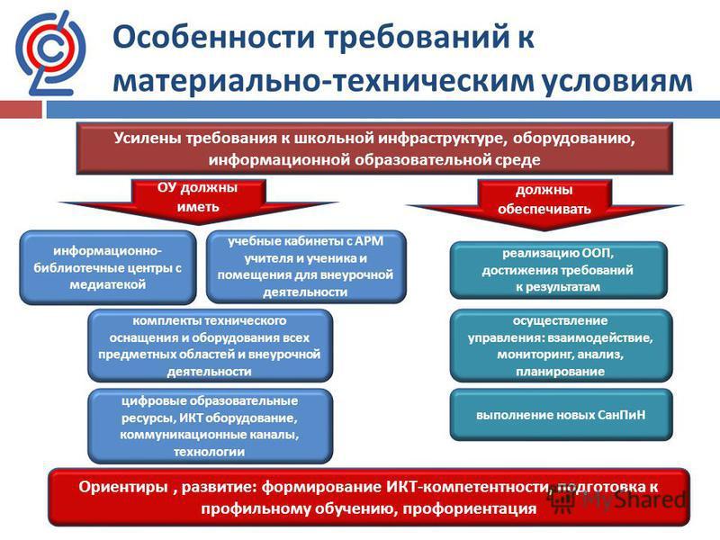 Особенности требований к материально - техническим условиям Усилены требования к школьной инфраструктуре, оборудованию, информационной образовательной среде ОУ должны иметь должны обеспечивать реализацию ООП, достижения требований к результатам осуще