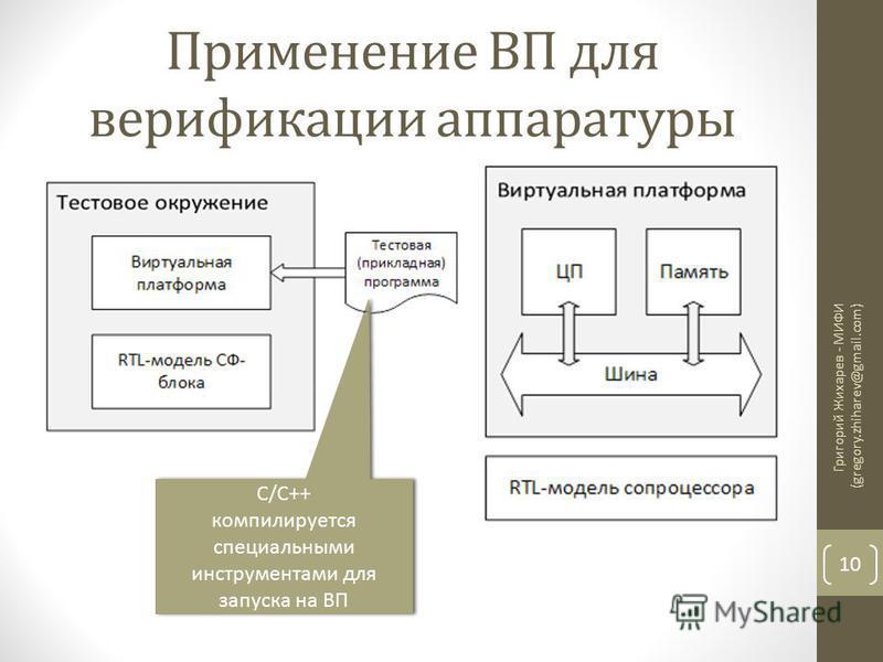 Применение ВП для верификации аппаратуры Григорий Жихарев - МИФИ (gregory.zhiharev@gmail.com) 10 С/С++ компилируется специальными инструментами для запуска на ВП С/С++ компилируется специальными инструментами для запуска на ВП