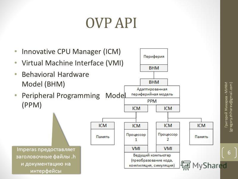 OVP API Григорий Жихарев - МИФИ (gregory.zhiharev@gmail.com) 6 Innovative CPU Manager (ICM) Virtual Machine Interface (VMI) Behavioral Hardware Model (BHM) Peripheral Programming Model (PPM) Imperas предоставляет заголовочные файлы.h и документацию н