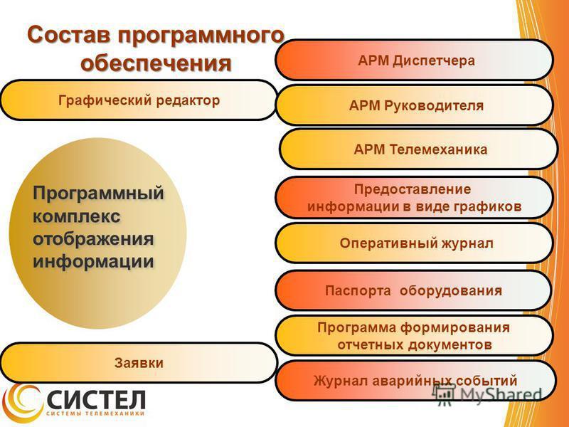 Состав программного обеспечения Программный комплекс отображения информации Графический редактор АРМ Диспетчера Предоставление информации в виде графиков Программа формирования отчетных документов Паспорта оборудования АРМ Руководителя Оперативный жу