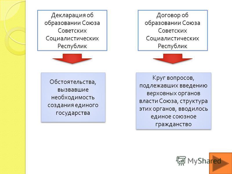 Декларация об образовании Союза Советских Социалистических Республик Договор об образовании Союза Советских Социалистических Республик Обстоятельства, вызвавшие необходимость создания единого государства Круг вопросов, подлежавших введению верховных