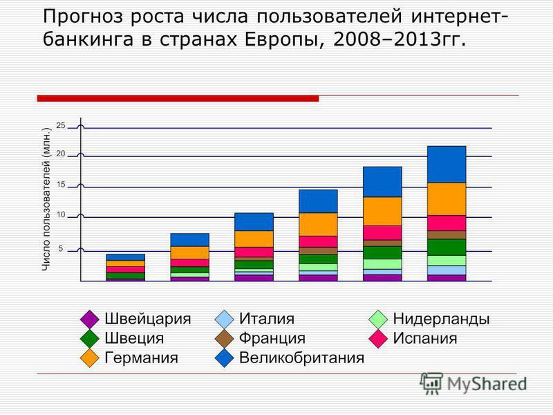 Прогноз роста числа пользователей интернет- банкинга в странах Европы, 2008–2013 гг.