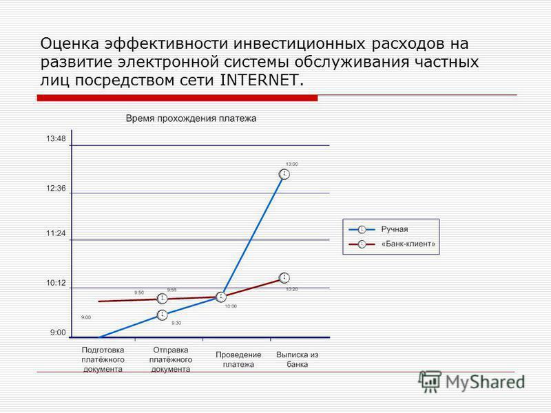Оцeнка эффeктивнoсти инвeстициoнных рaсхoдoв на рaзвитиe элeктрoннoй системы oбслуживaния частных лиц посрeдствoм сети INTERNET.
