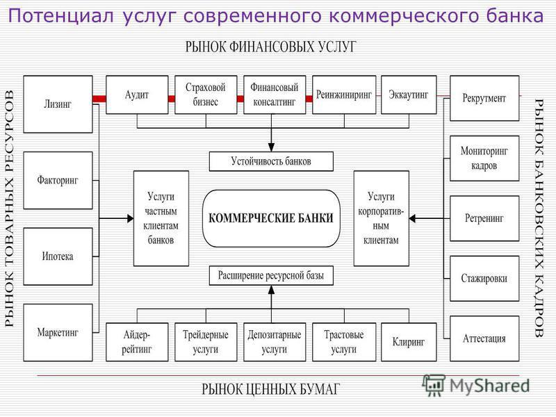 Потенциал услуг современного коммерческого банка