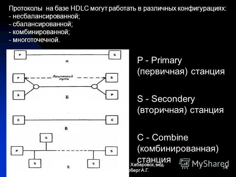 13.03.2015 каф. ВТ, ТОГУ, г. Хабаровск, вед. преп. Шоберг А.Г. 14 Протоколы на базе HDLC могут работать в различных конфигурациях: - несбалансированной; - сбалансированной; - комбинированной; - многоточечной. P - Primary (первичная) станция S - Secon