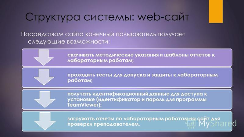 Структура системы: web-сайт Посредством сайта конечный пользователь получает следующие возможности: скачивать методические указания и шаблоны отчетов к лабораторным работам; проходить тесты для допуска и защиты к лабораторным работам; получать иденти