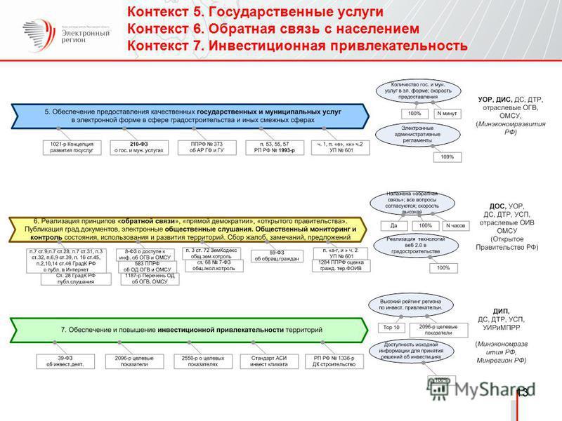 Контекст 5. Государственные услуги Контекст 6. Обратная связь с населением Контекст 7. Инвестиционная привлекательность 13