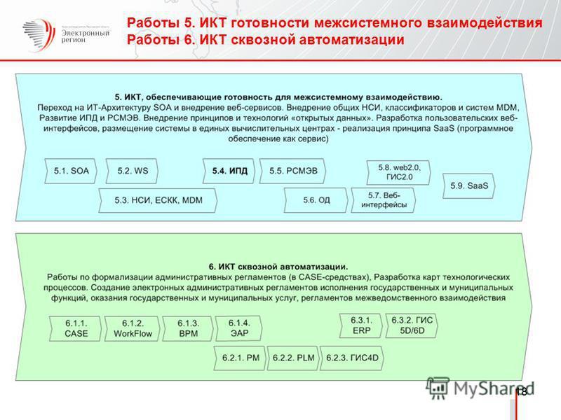 18 Работы 5. ИКТ готовности межсистемного взаимодействия Работы 6. ИКТ сквозной автоматизации