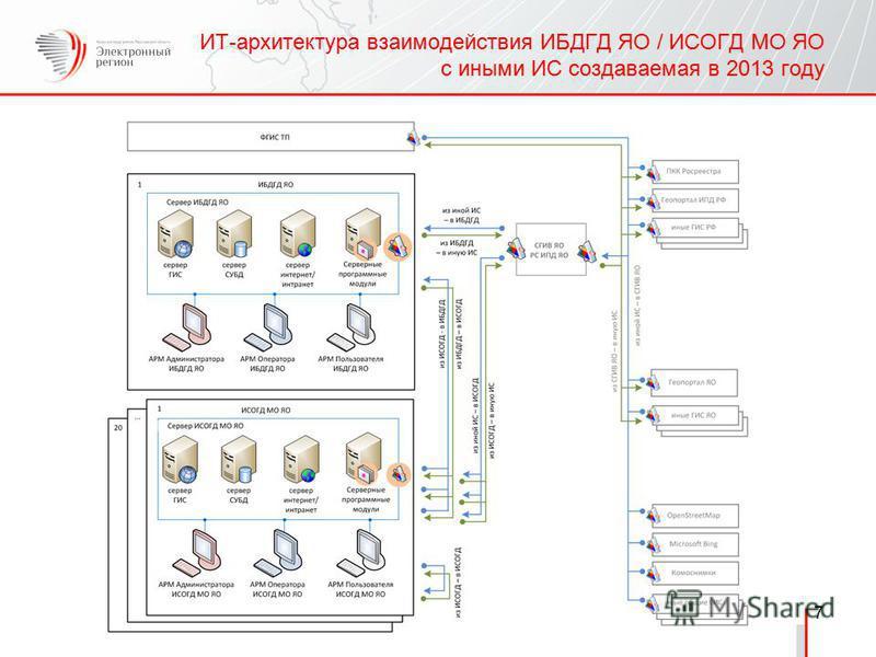 ИТ-архитектура взаимодействия ИБДГД ЯО / ИСОГД МО ЯО с иными ИС создаваемая в 2013 году 7