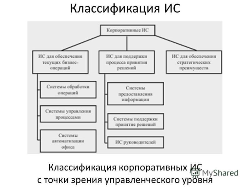Классификация ИС Классификация корпоративных ИС с точки зрения управленческого уровня