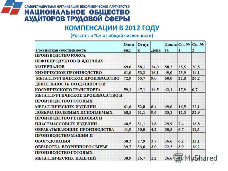 КОМПЕНСАЦИИ В 2012 ГОДУ (Росстат, в % от общей численности) 7