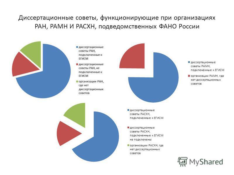 Диссертационные советы, функционирующие при организациях РАН, РАМН И РАСХН, подведомственных ФАНО России