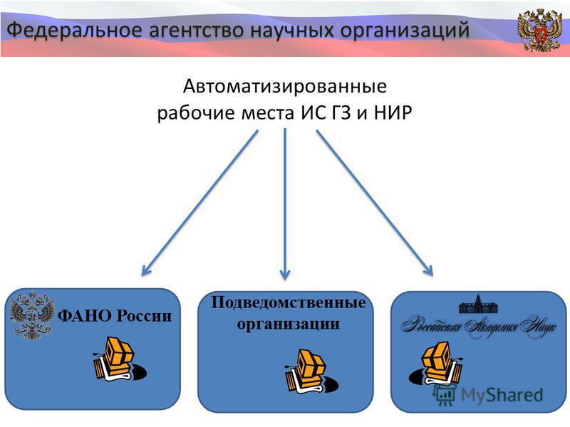 Федеральное агентство научных организаций Автоматизированные рабочие места ИС ГЗ и НИР