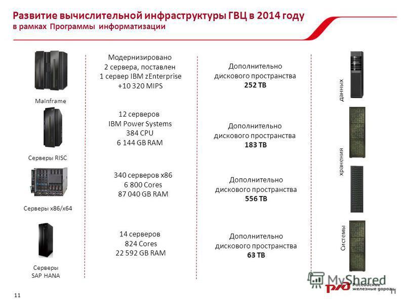 11 Развитие вычислительной инфраструктуры ГВЦ в 2014 году в рамках Программы информатизации 11 Системы Серверы x86/x64 Mainframe Серверы RISC данных Модернизировано 2 сервера, поставлен 1 сервер IBM zEnterprise +10 320 MIPS Дополнительно дискового пр
