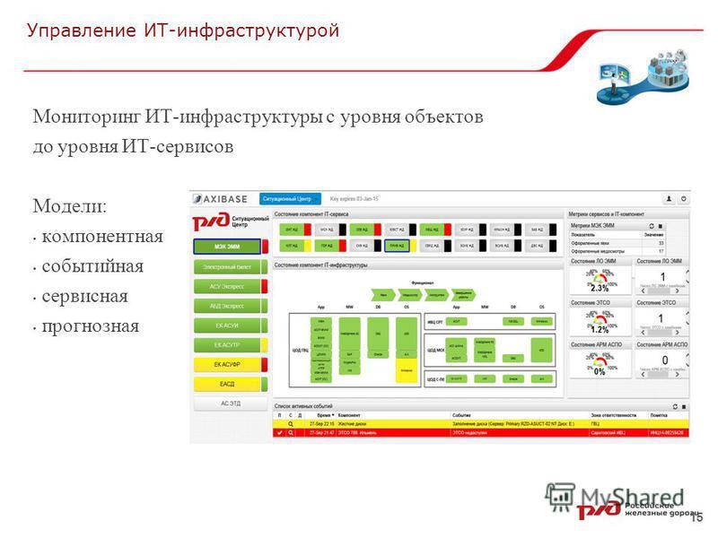 15 Управление ИТ-инфраструктурой Мониторинг ИТ-инфраструктуры с уровня объектов до уровня ИТ-сервисов Модели: компонентная событийная сервисная прогнозная