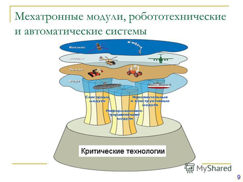 Мехатронные модули, робототехнические и автоматические системы 9