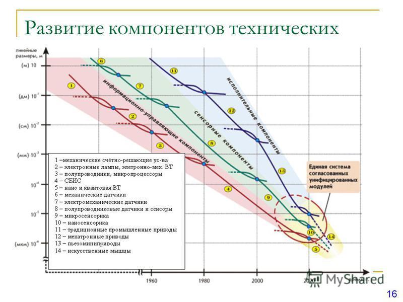 Развитие компонентов технических систем 16