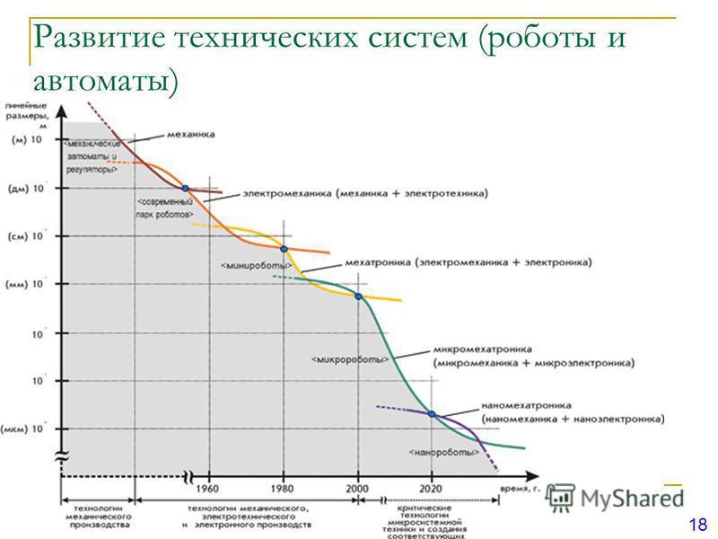 Развитие технических систем (роботы и автоматы) 18