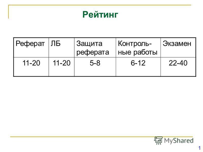 Рейтинг 1 РефератЛБЗащита реферата Контроль- ные работы Экзамен 11-20 5-86-1222-40